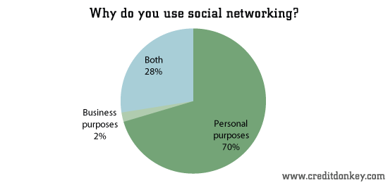 Why do you use social networking?
