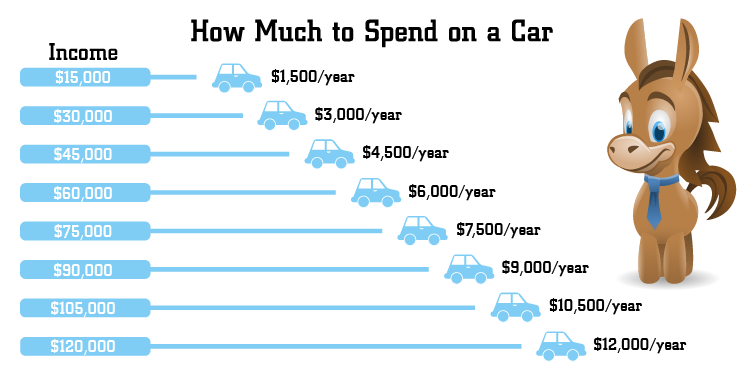 Car Payment On 30000 >> How Much Should You Really Spend On A Car In 2019