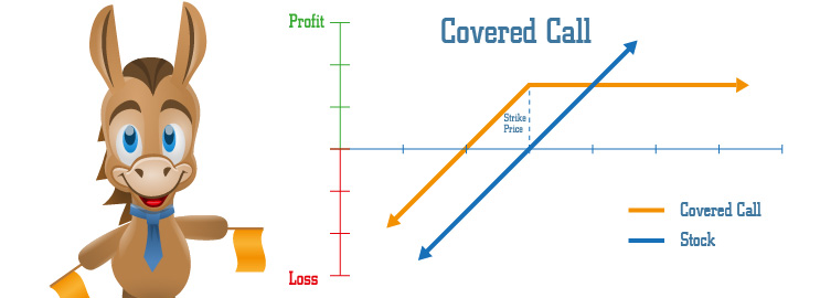 Covered Call Definition Strategy And Example