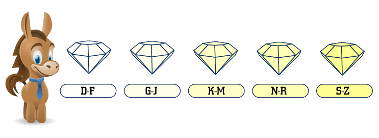 appointment grade colour education chart diamond f by