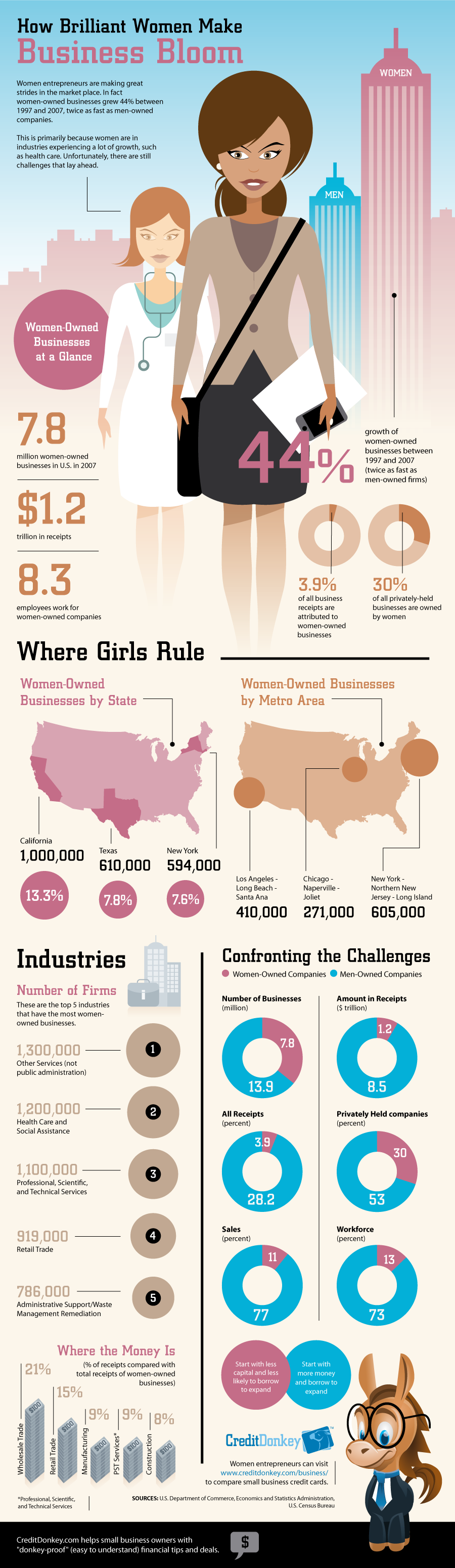 Infographic Women In Business Statistics