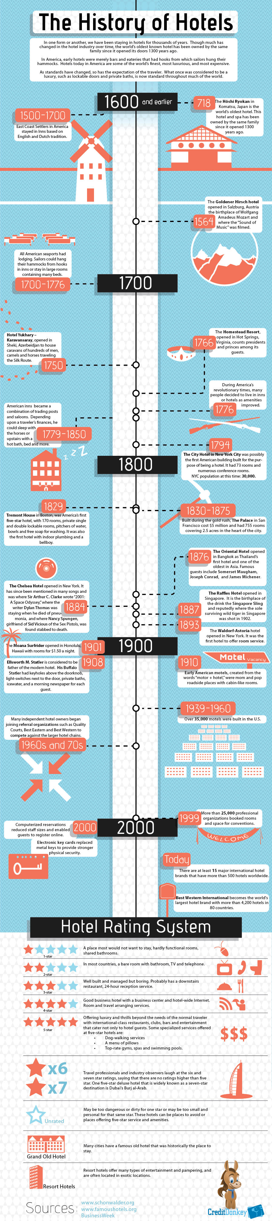 History Of Hotels Creditdonkey