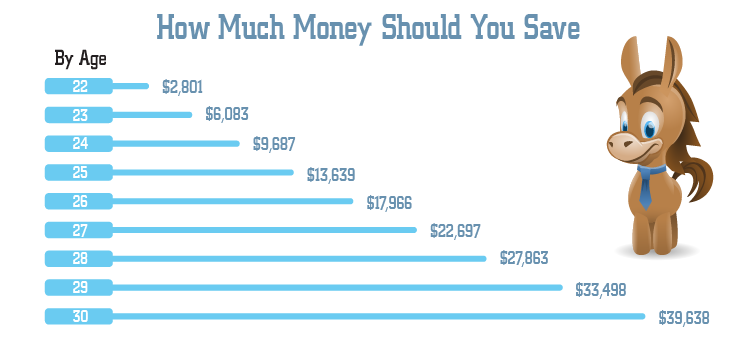 How Much Money Should I Have Saved by 30? A Realistic Look