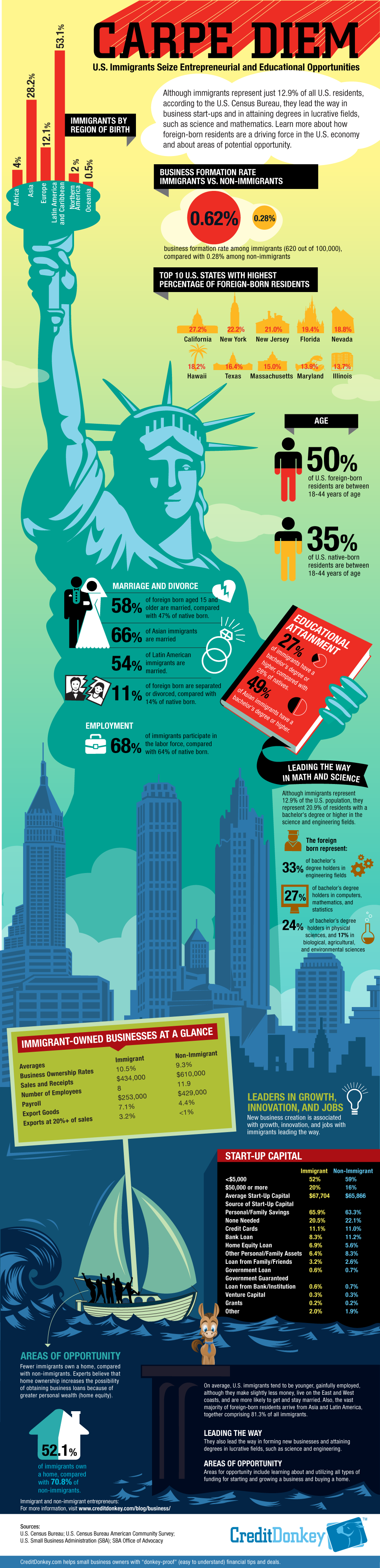 How To Build Credit New Immigrant By David Almondgraphic: Immigrant  Entrepreneurs © Creditdonkey Immigrant Entrepreneurs