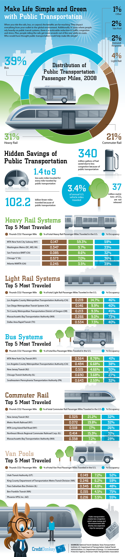 Carpooling Facts | Pics | Download |