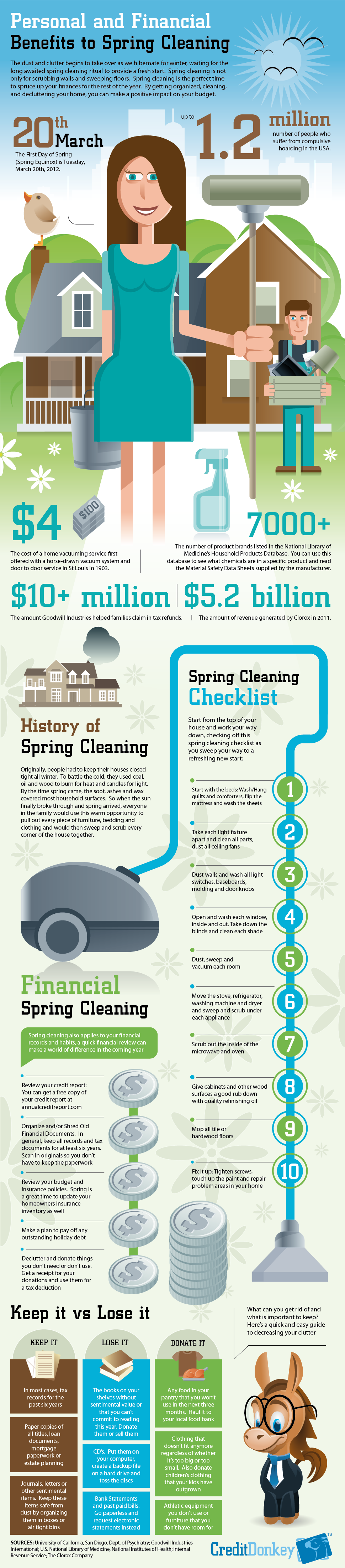 Infographic Spring Cleaning Statistics