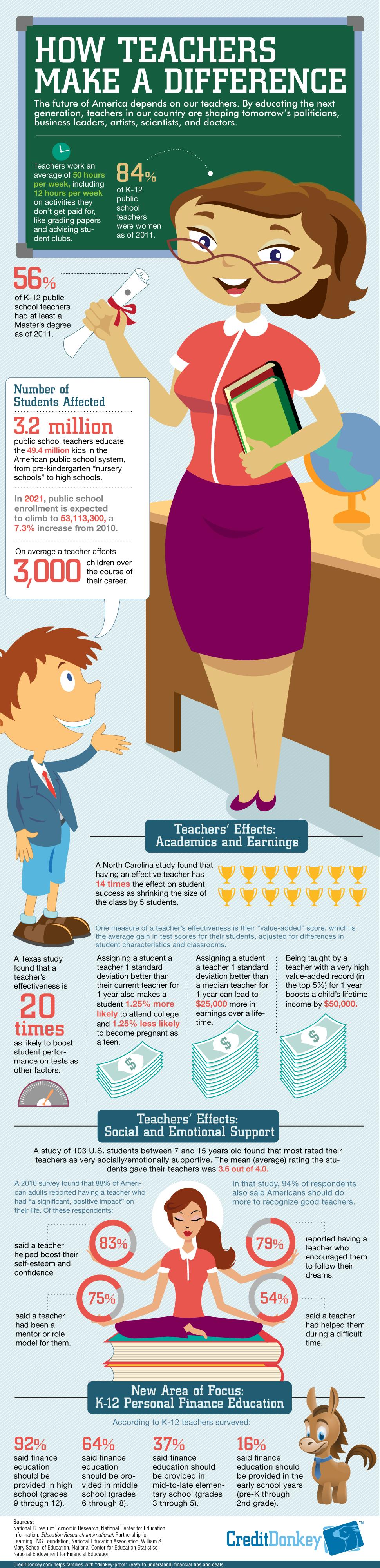 teacher statistics how teachers make a difference